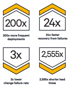 2015 State of DevOps Report @ High-performing IT organizations