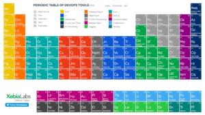 Periodic Table of DevOps Tools