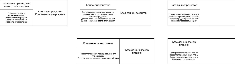 Структура компонентов