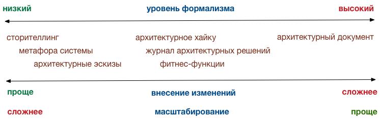 способы описания архитектуры