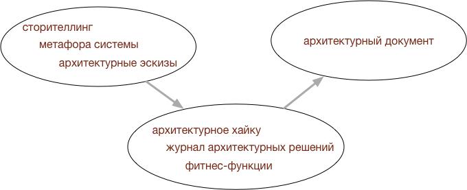 Формирование описания архитектуры