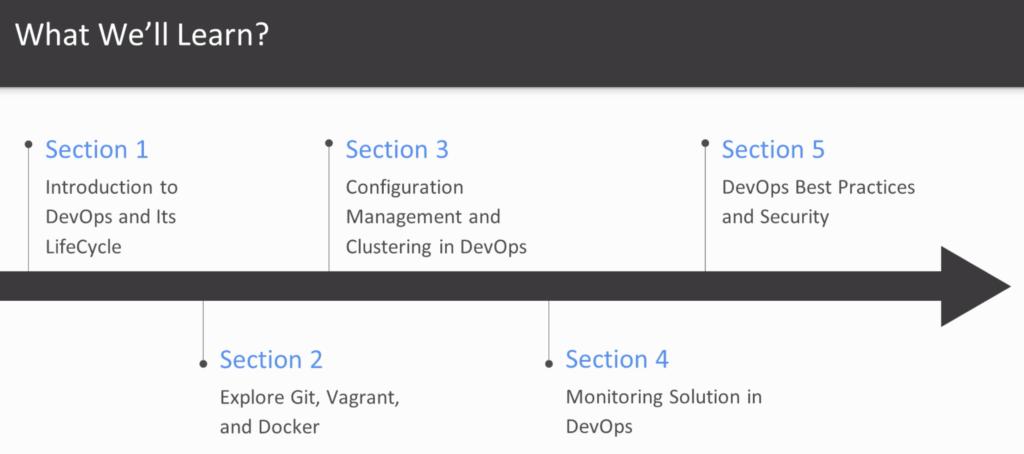 Программа курса DevOps Professional