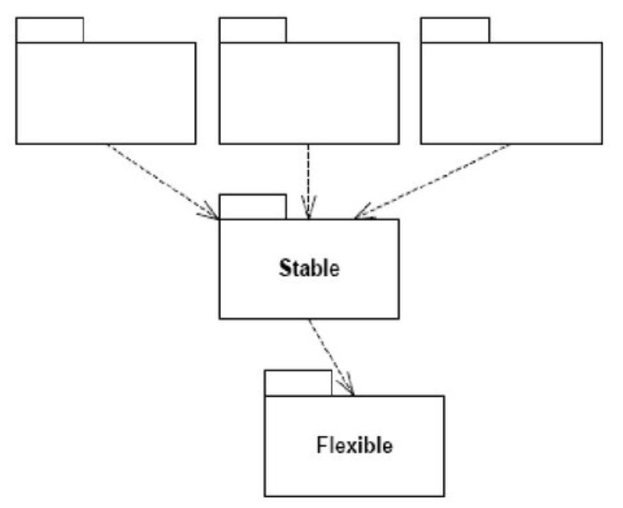 Контр-пример для принципа стабильных зависимостей