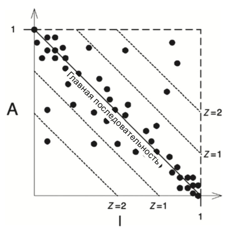 Диаграмма рассеивания компонентов, иллюстрация из  книги «Чистая архитектура»