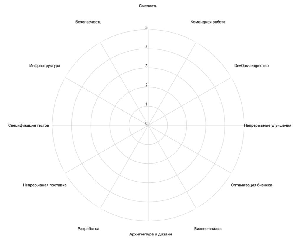 Модель компетенций DevOps от DASA