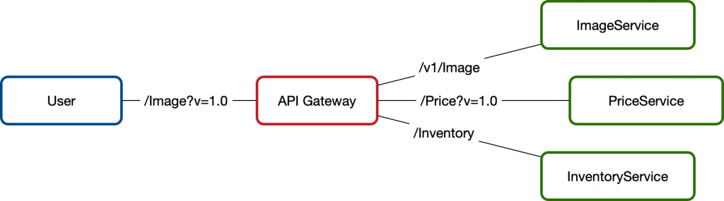 API Gateway Version Control