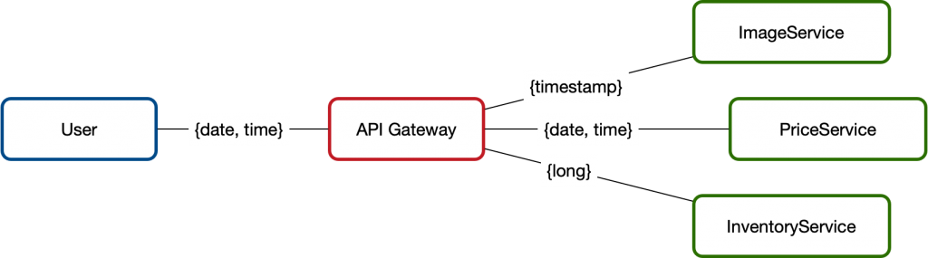 API Gateway Date Format