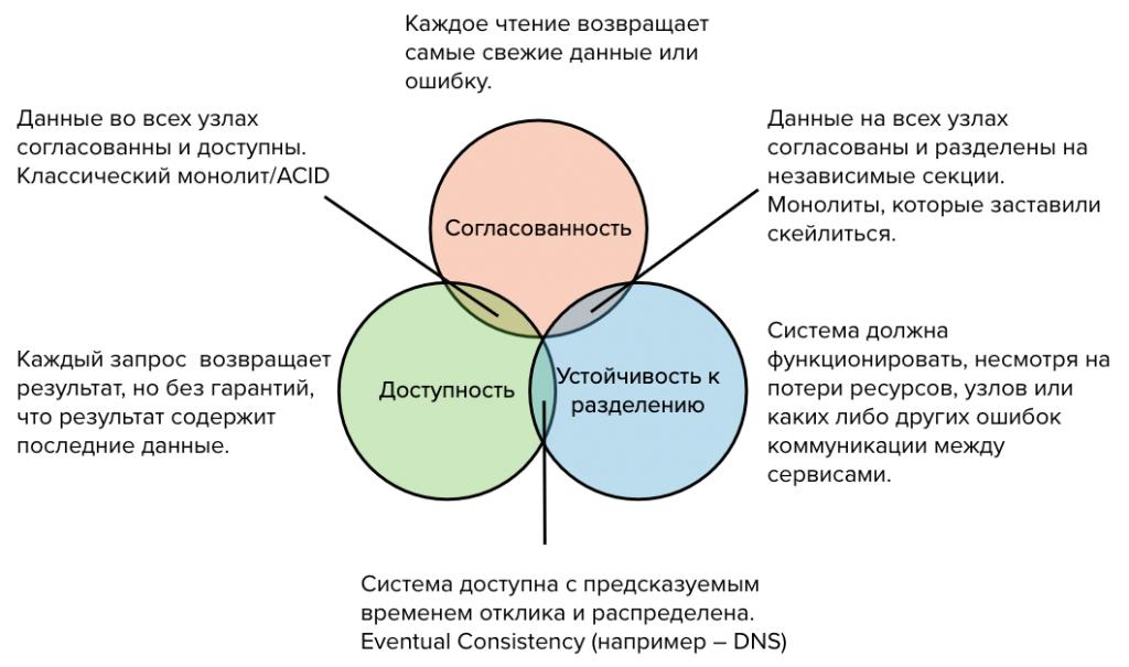 CAP-теорема